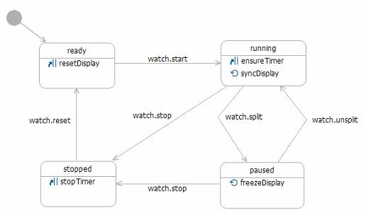 A state chart diagram that describes the behavior of a SCXML stopwatch