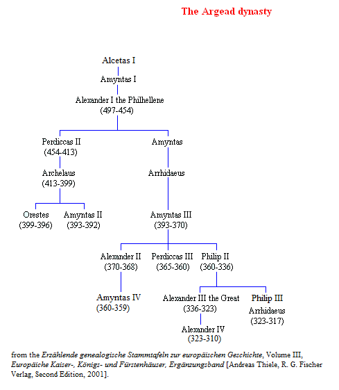 Genealogy of the Argead Dynasty