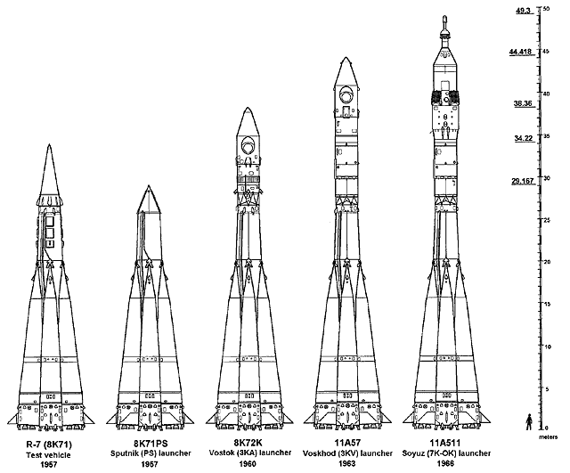 Some R-7 variants