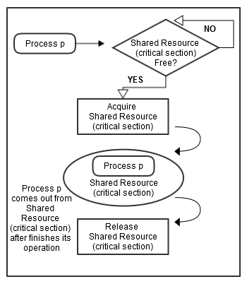 File:Shared Resource access in synchronization environment.png