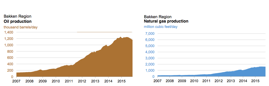 Bakken Region in North Dakota: Oil and gas production rates (US only)