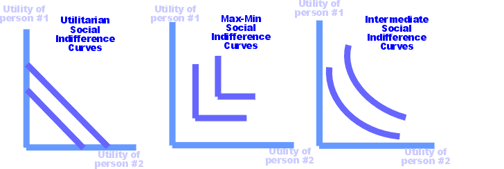 Social indifference curves small.png