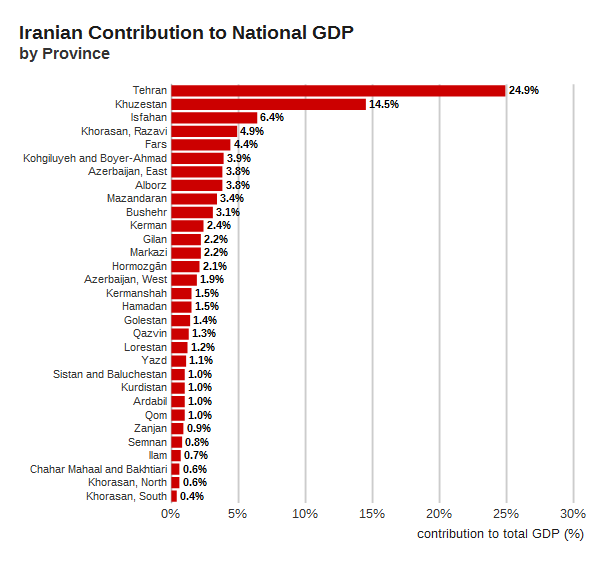 Iran's GDP contribution broken down by province