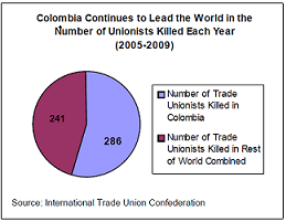 Impunity and Worldwide - Trade Unions.png