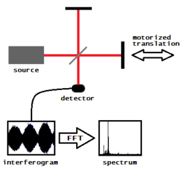 Fourier transform spectrometer.png