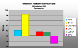 Swing 2006 to 2007 (Top Six parties)