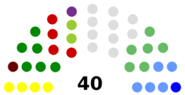 Fingal County Council Composition.png
