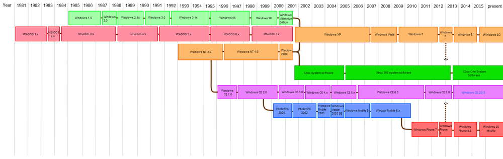 A family tree of operating systems created by Microsoft.