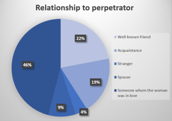 Rape perpetrator pie chart.PNG