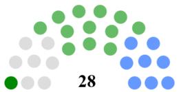 Clare County Council Composition.png