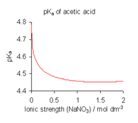 Illustration of the effect of ionic strength on the p K A of an acid. In this figure, the p K A of acetic acid decreases with increasing ionic strength, dropping from 4.8 in pure water (zero ionic strength) and becoming roughly constant at 4.45 for ionic strengths above 1 molar sodium nitrate, N A N O 3.