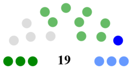 Offaly County Council Composition.png
