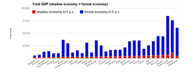 The total national GDP of EU countries, and its formal and informal (shadow economy) component per capita.[35]