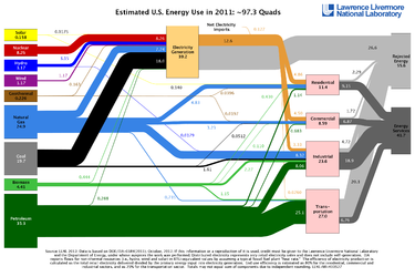 alt= Estimated US Energy Use/Flow in 2011. Energy flow charts show the relative size of primary energy resources and end uses in the United States, with fuels compared on a common energy unit basis.