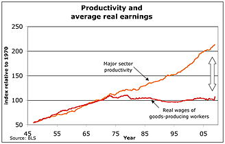 Wages after the mid 1970s in the US stayed stable, while productivity massively increased.