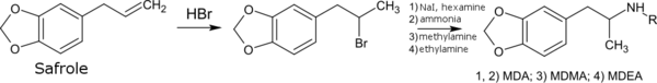 Synthesis of MDMA and related analogs from safrole