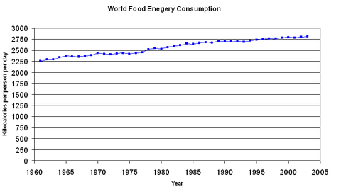 A graph showing a gradual increase in global food energy consumption per person per day between 1961 and 2002.