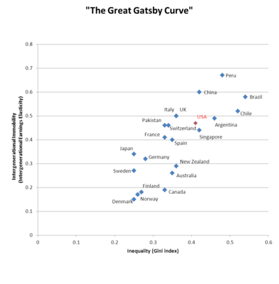 The Great Gatsby Curve.png