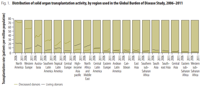 Distribution of solid organ transplantation activity, by region used in the Global Burden of Disease Study, 2006–2011[70]