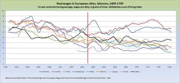 European cities real wages.png