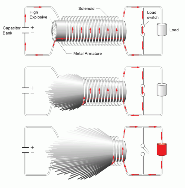 File:Flux compression generator 2.png