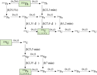 A diagram illustrating the interconversions between various isotopes of uranium, thorium, protactinium and plutonium