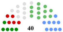 Kildare County Council Composition.png