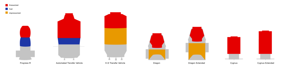 Unmanned resupply spacecraft comparison.png