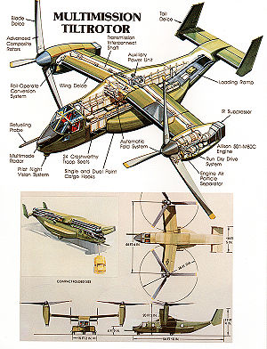 Early concept illustrations of V-22 from late 1980s timeframe. The top view is an isometric view. Front, side and top views are shown below with a view of the wing folded.