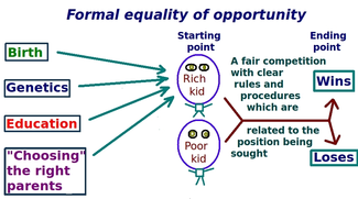 Diagram of equal opportunity formal model.png