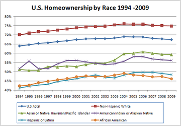 Homeownership rate according to race.[9]