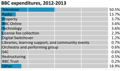 BBC Expenditures 2012-2013.png