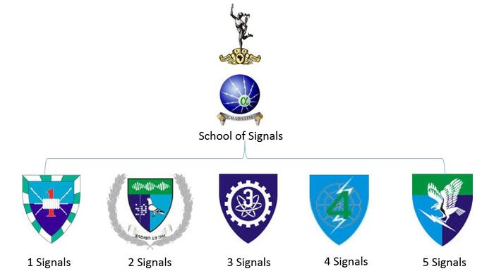 SANDF Structure Signals Formation