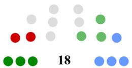 Galway City Council Composition.png