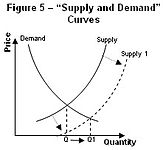 Fig5 Supply and demand curves.jpg