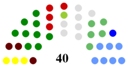 South Dublin County Council Composition.png