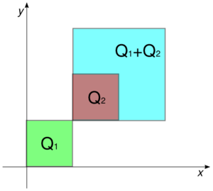 Three squares are shown in the nonnegative quadrant of the Cartesian plane. The square Q1 = [0, 1] × [0, 1] is green. The square {{{1}}}.
