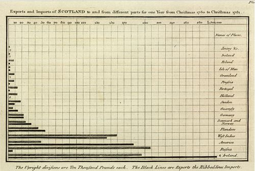 1786 Playfair - Exports and Imports of Scotland to and from different parts for one Year from Christmas 1780 to Christmas 1781.jpg