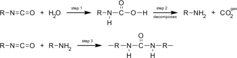 water isocyanate reaction