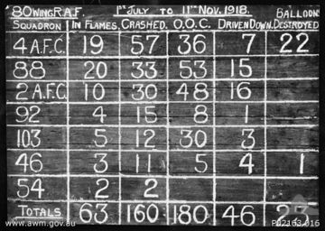 "A chalked scoreboard for No. 80 Wing RAF claims by squadron. The claims are categorised as under columns headed ""In Flames"", ""Crashed"", ""O.O.C."" (Out of Control), ""Driven Down"" and ""Balloons Destroyed""."