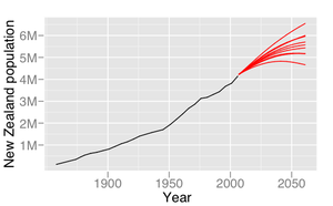 Graph with a New Zealand population scale ranging from 0 to almost 7 million on the y-axis and the years from 1850 to around 2070 on the x-axis. A black line starts at about 100,000 in 1858 and increases steadily to about 4.1 million in 2006. Seven separate red lines then project out from the black line ending in values ranging from roughly 4.5 to 6.5 million in the year 2061; two lines are slightly thicker than the rest.