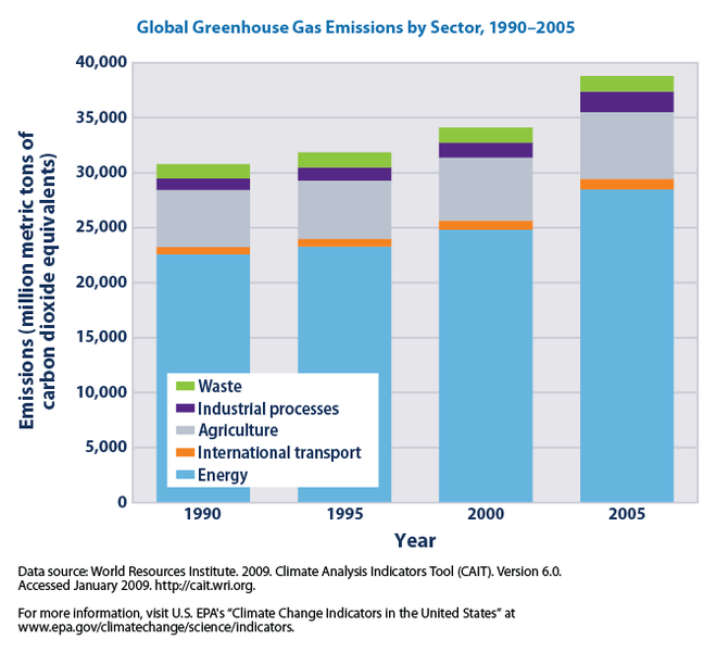 File:Global greenhouse gas emissions by sector, 1990-2005, in carbon dioxide equivalents (EPA, 2010).png