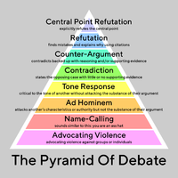 The Pyramid Of Debate v3 Detailed TT Norms Medium Text Outline Grey BG PNG
